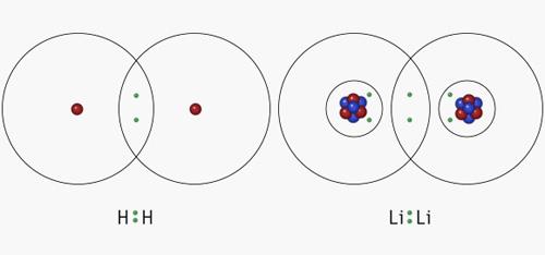 Shell Model for Molecules