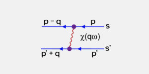 Magnetic Quasiparticle Interaction