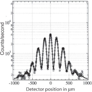 Diffraction of Atoms