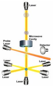 Atomic Clock NIST
