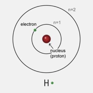 Bohr's Model of the Atom