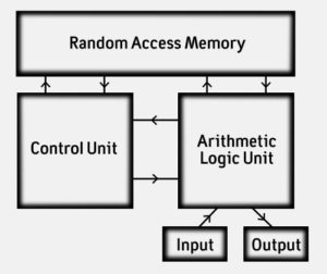 Computer schematic