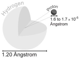 Rutherford's Hydrogen Atom