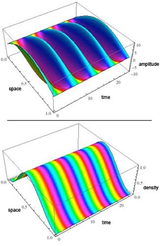 Complex Quantum Wave