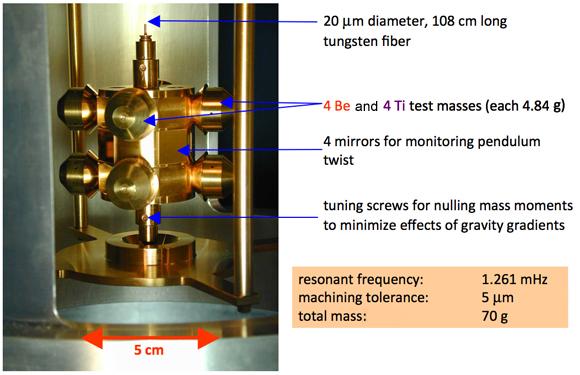 Torsion Pendulum to Measure UFF