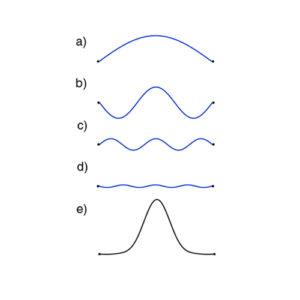 Wavefunction box