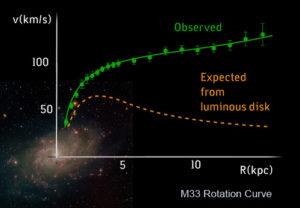 Galactic Case for Dark Matter