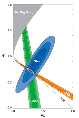 Combined Evidence for Dark Energy