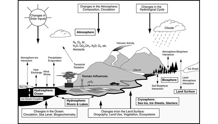 Components and interactions of the global climate system