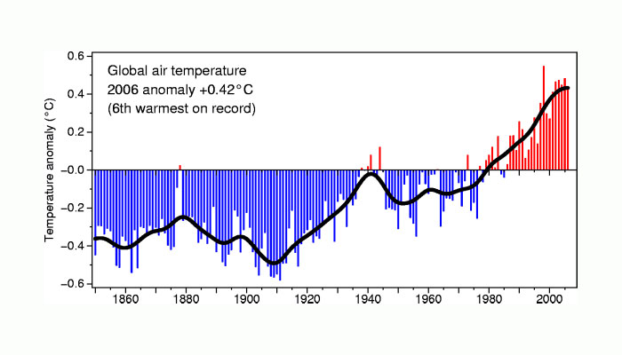 Global temperature record