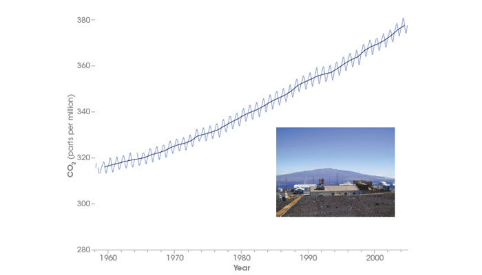 Atmospheric CO<sub>2</sub> concentrations, 1958-2005