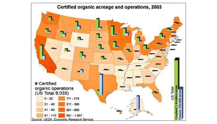 U.S. certified organic acreage