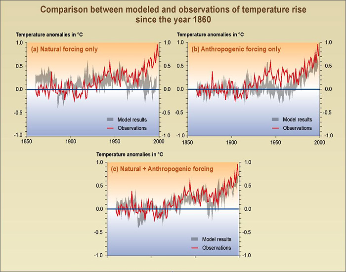 Comparison between modeled and observations of temperature rise since the year 1860