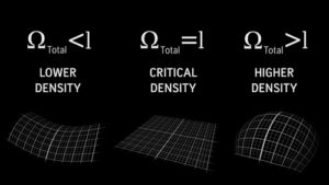 Density and Geometry