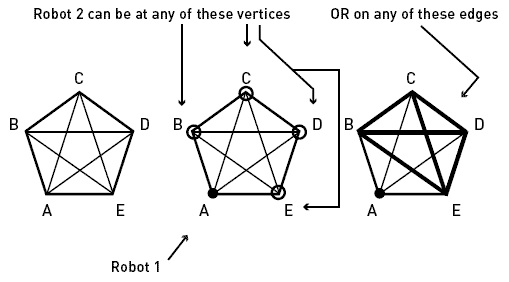 Robot Positions
