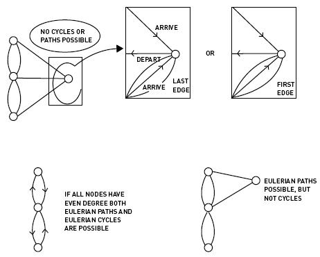 Eulerian Path