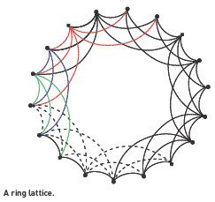 ring lattice