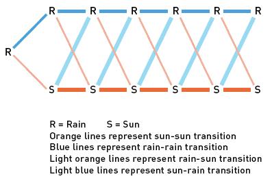 Branching Diagram