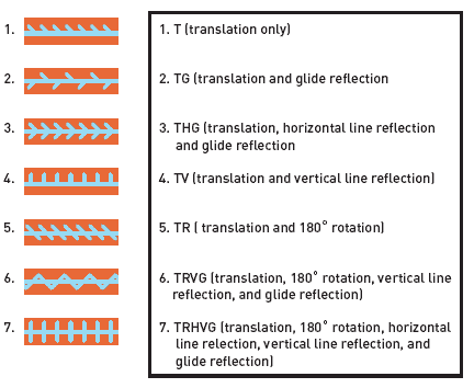 frieze symmetries