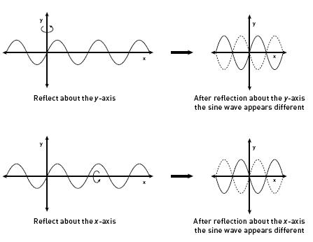 sine wave reflection