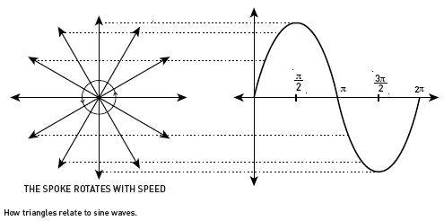 How triangles relate to sin waves.